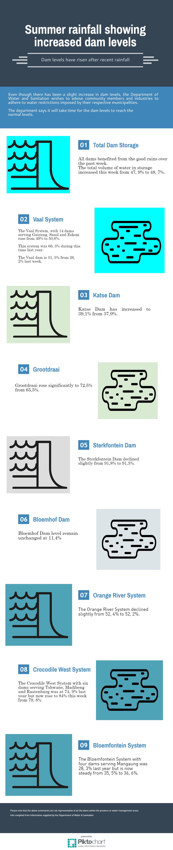 dam-levels-rise